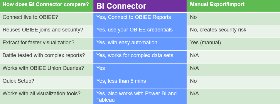 How Qlik to OBIEE BI Connector Compares