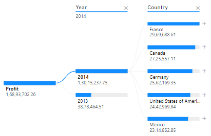 Profit broken down by years and year broken down based on country
