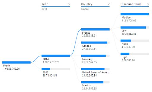 Top profit contributing country in a year broken down by Discount band