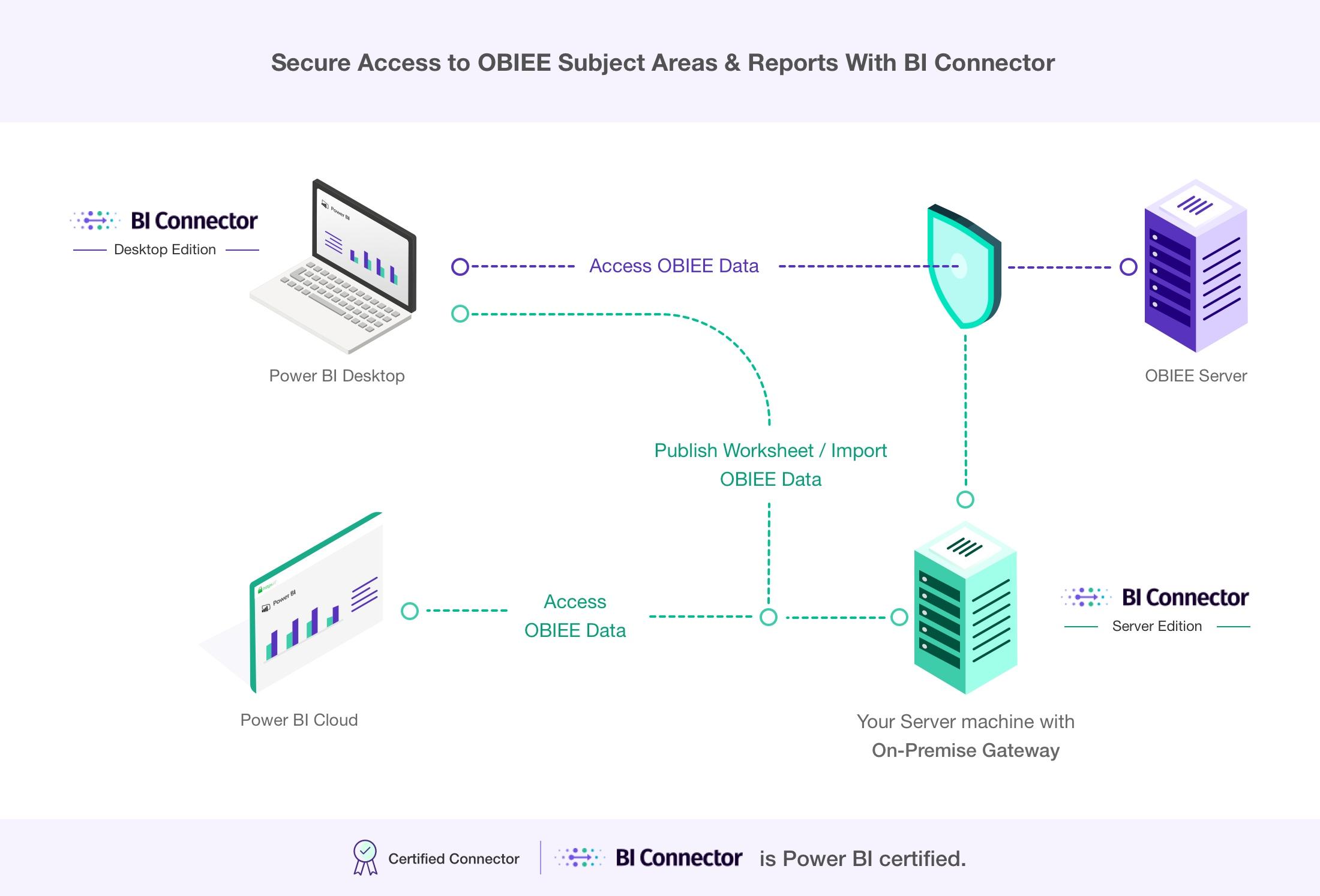 Reference Architecture Power BI to OBIEE via BI Connector
