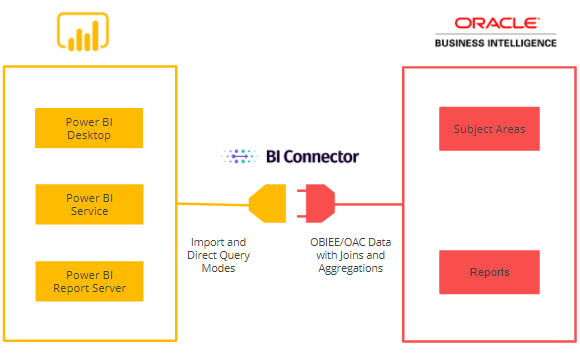 Connecting Power BI to OBIEE or OAC via BI Connector