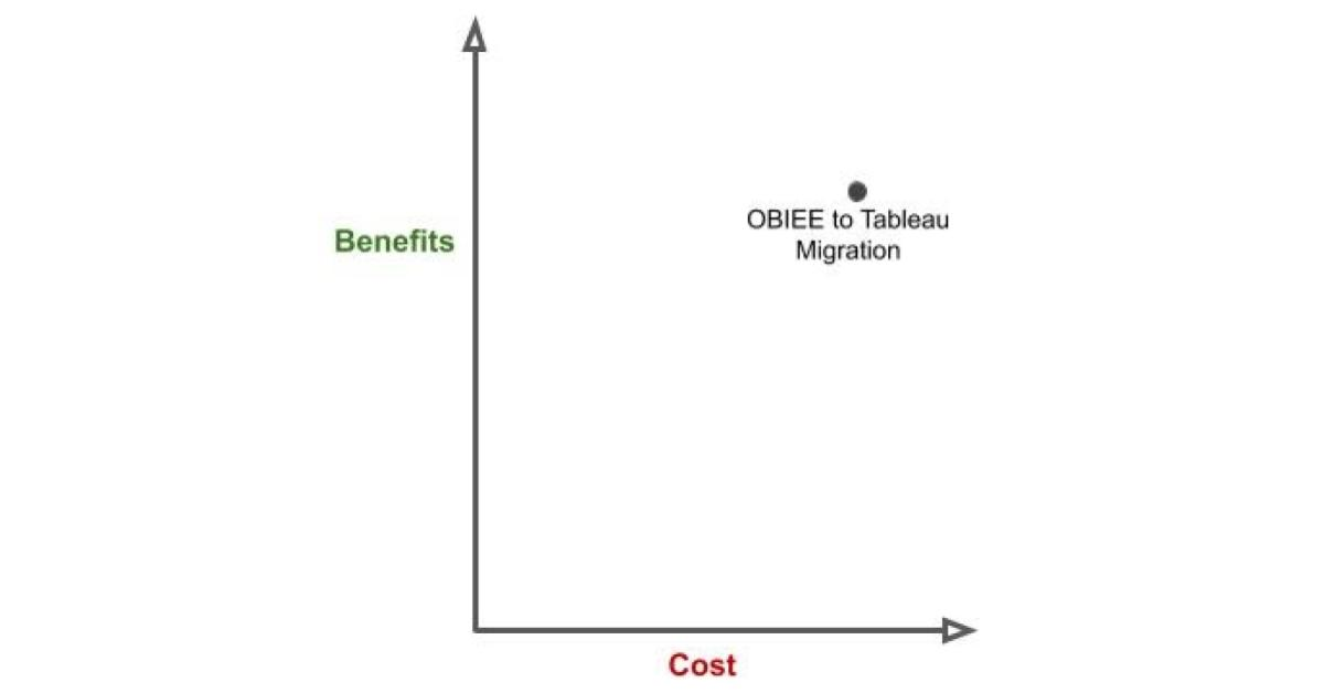 Cost benefit chart OBIEE to Tableau Migration