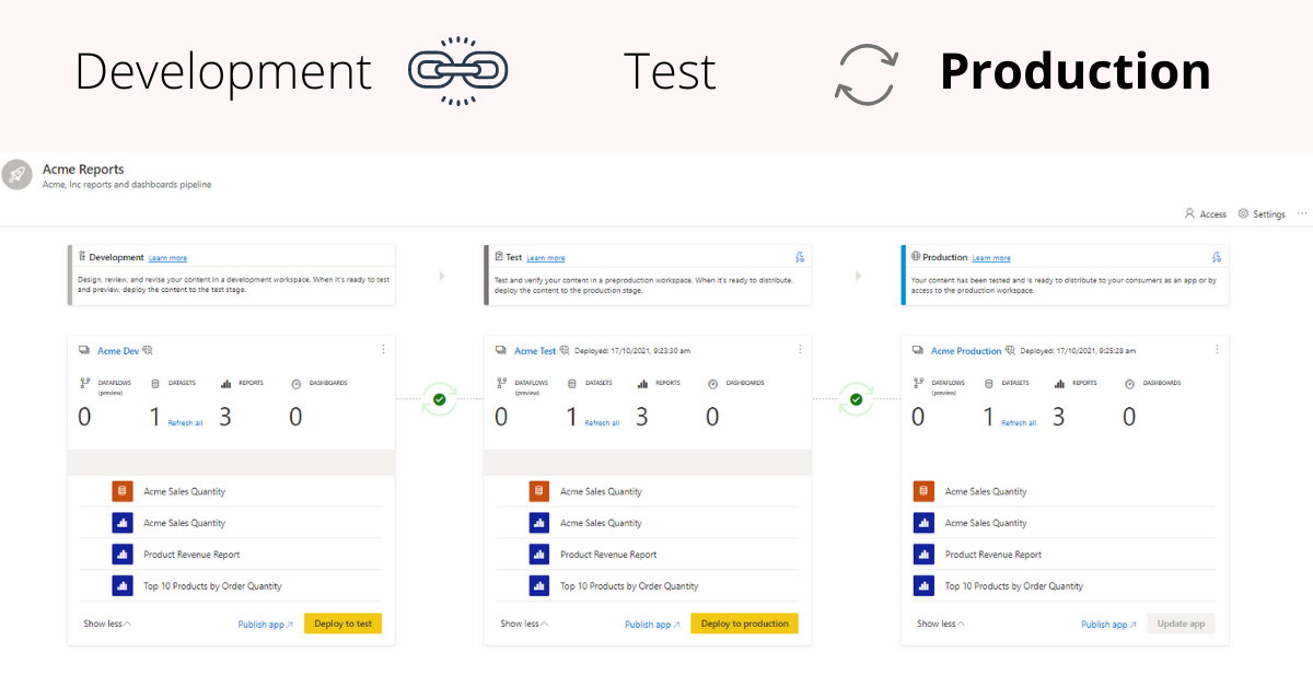 Step-by-step guide to setup deployment pipelines in Power BI