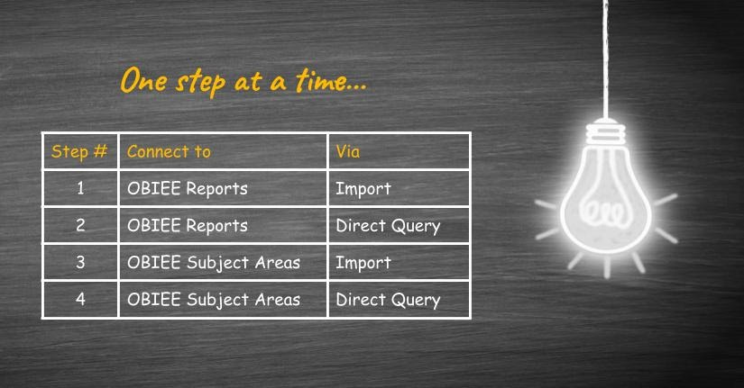 Start with OBIEE reports