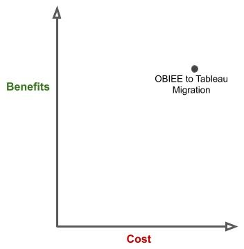 ROI of OBIEE to Tableau Migration