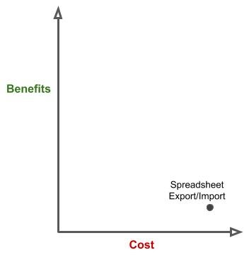Cost-Benefit Analysis of Manual Export/Import