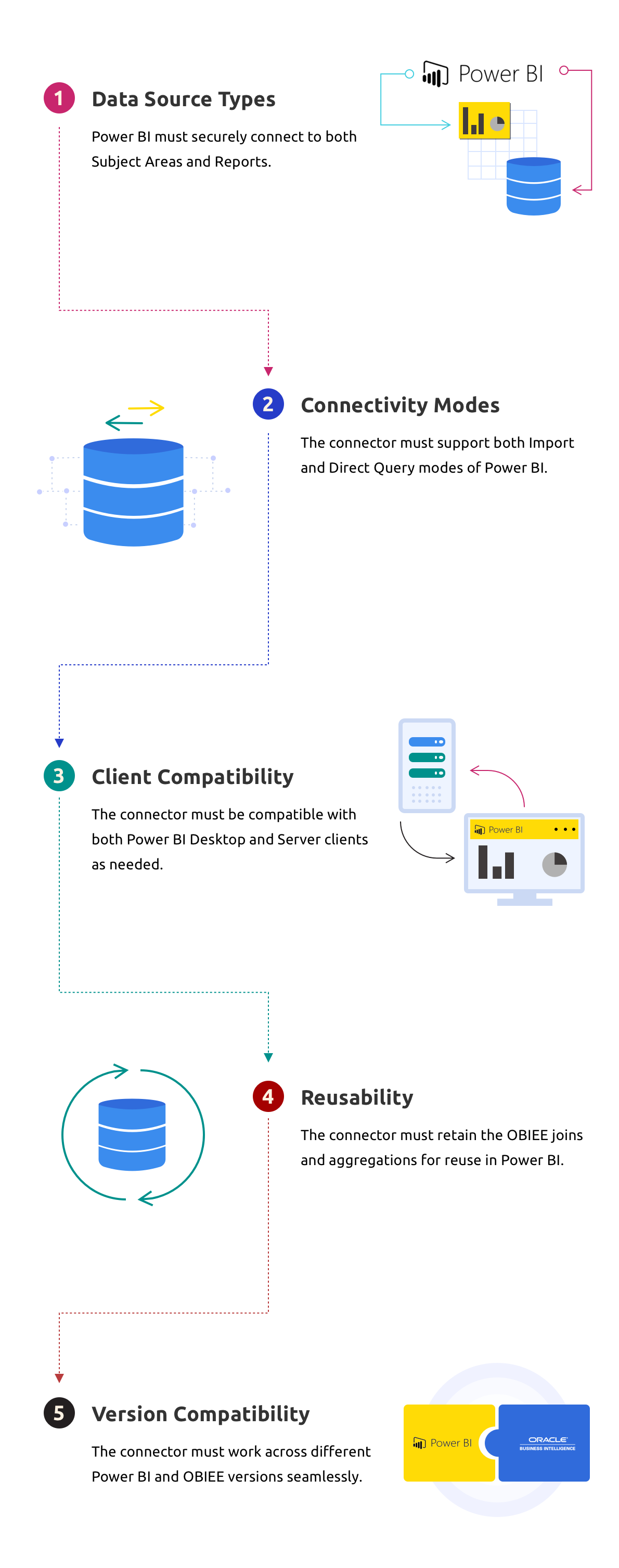 5 Must haves for a Power BI to OBIEE Connector