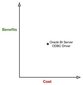 cost benefit analysis oracle