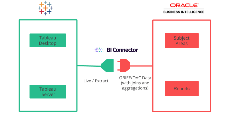 bi connector power bi obiee