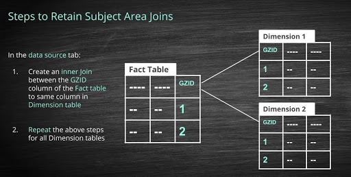 steps to retain obiee joins in Tableau